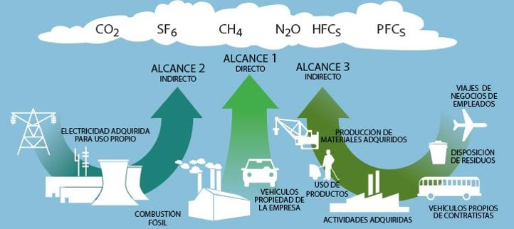 Alcances Huella de Carbono